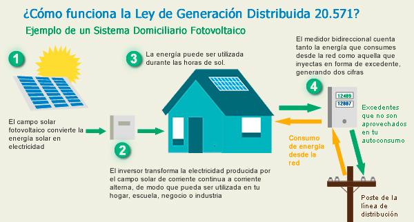 Net Billing.Ley de generación distribuida 20.571