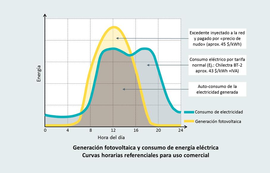 Net-Billing. Ley de generación distribuida 20.571