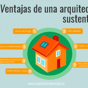 Ventajas de una arquitectura sustentable