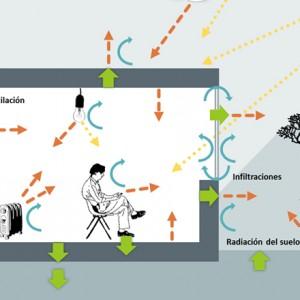 La transmisión del calor en edificios