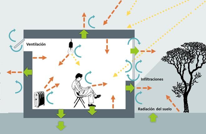La transmisi n del calor en edificios arquitectura energ a - Temperatura ideal calefaccion casa ...