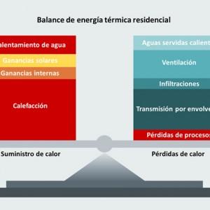 ¿Qué es el balance energético de un edificio?