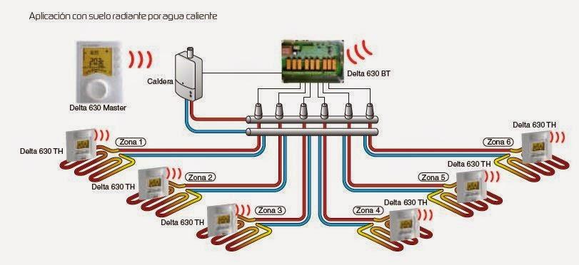 Suelo radiante el sistema de calefacci n m s eficiente - Instalacion de suelo radiante por agua ...