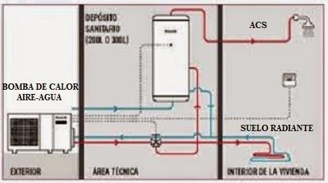 Suelo radiante el sistema de calefacci n m s eficiente for Calefaccion bomba de calor radiadores