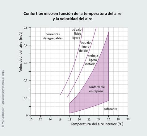 El confort t rmico arquitectura y energ a for Isolamento termico alta temperatura