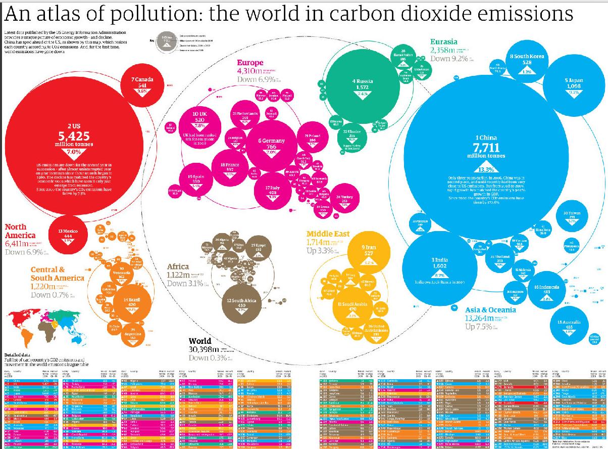 El mundo en emisiones de dióxido de carbono