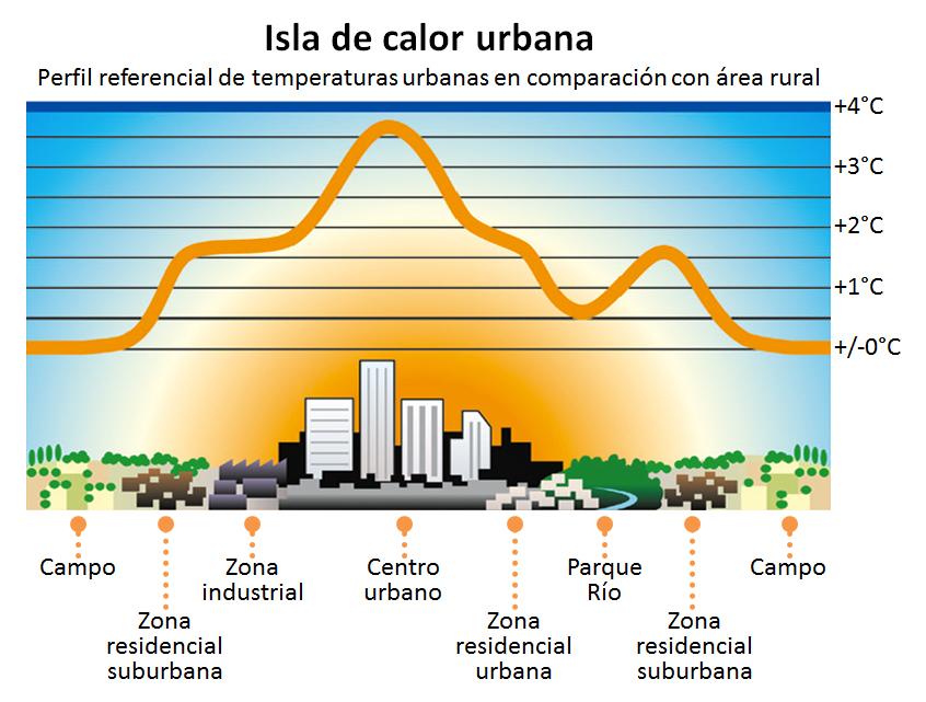 http://www.arquitecturayenergia.cl/home/wp-content/uploads/2015/04/Isla-de-calor-urbana1.jpg